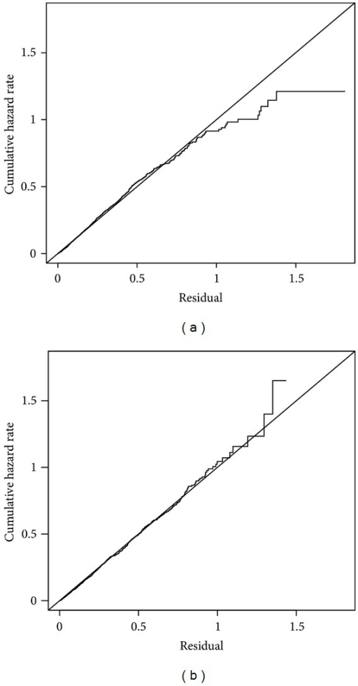 Cox-Snell residual plots for oncogenic HPV models with diagonal reference lines: (a) semiparametric additive model; (b) nonparametric additive model.