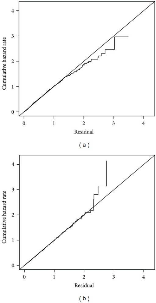 Cox-Snell residual plots for any HPV models with diagonal reference lines: (a) semiparametric additive model; (b) nonparametric additive model.