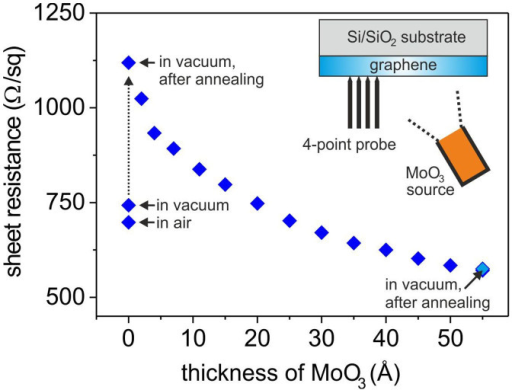 In-situ sheet resistance measurements of monolayer grap   Open-i