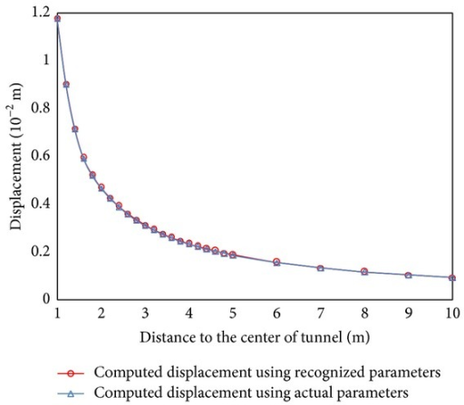 The comparison of displacement between actual and recognized parameters.