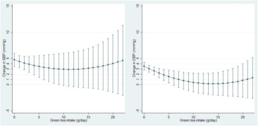 Predicted association between green tea consumption and blood pressure changes over 5 years among Chinese adultsa. Command marginsplot was used to generate the graph. Green tea intake was treated as continuous variables. 11 participants with tea consumption more than 22 g/day were excluded. aModels adjusted for variables in model 3 of Table 2.