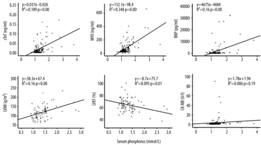 Bivariate correlation analysis between serum phosphorus and cardiac markers, LVMI, and LVEF. Serum phosphorus was positively correlated with cTnT, MYO, BNP, and LVMI and negatively correlated with LVEF. However, there was no correlation between serum phosphorus and CK-MB.