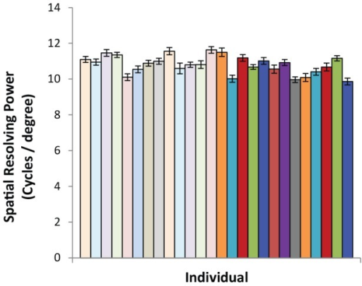 Visual resolution as calculated from cone densities for each of the 26 individuals.Light-filled bars are female birds (n = 13), and dark-filled bars are male birds (n = 13). Bars show the means and SE for each individual.