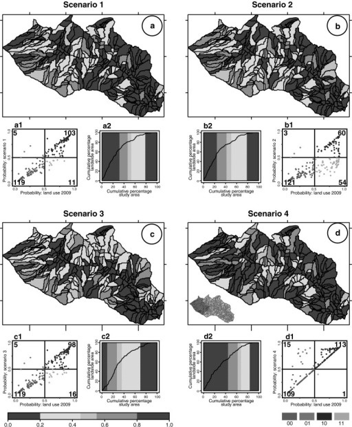 Results of CM landslide susceptibility models prepared using different land use scenario (see text). a–d Map with the predicted LS in five unequally spaced classes (see legend); (a1, b1, c1, d1) pp-plots showing for each slope-unit the difference between the probability value obtained using the 2009 and the new land use scenario (see caption of Fig. 5); (a2, b2, c2, d2) success rate curve