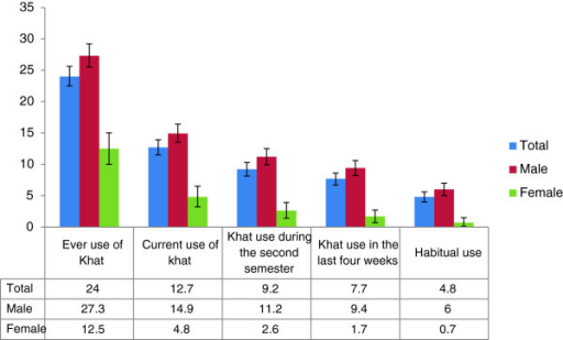 Prevalence of khat chewing across different reference time by sex among Bahir Dar University Students, June 2012.