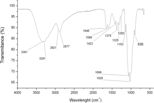 FTIR spectrum of chitosan with the characteristic signs as evidence.