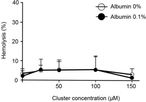 Acute exposition to increasing doses of the cluster did not induce hemolysis in vitro. The percentage of hemolysis after 1 h of incubation is shown. Erythrocytes suspended in distilled water were considered 100% hemolyzed. High doses of the cluster did not increase hemolysis in vitro in the presence or absence of albumin, compared to controls.