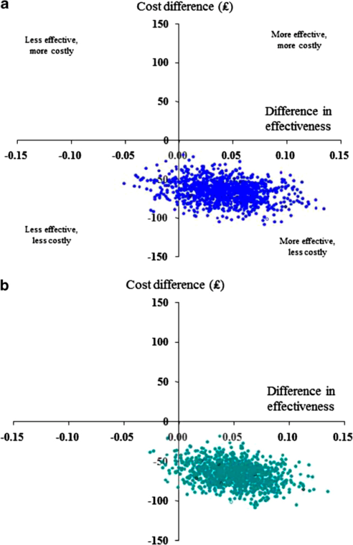 UK Study: Cost-effectiveness planes for extrafine-particle ICS relative to standard size-particle ICS matched cohort (adjusted results): effectiveness based on (a) risk-domain asthma control and (b) overall control (risk and impairment). The horizontal axis divides probable costs (more expensive above, less expensive below) and the vertical axis divides the probable effectiveness (less on the left, more on the right).