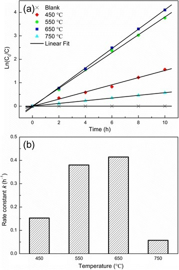 Photocatalytic performance and rate constant. (a) Time-dependent MB concentration showing the photocatalytic decomposition kinetic behavior of the NT powders obtained at various annealing temperatures of 450°C, 550°C, 650°C, and 750°C. (b) The photocatalytic rate constant.