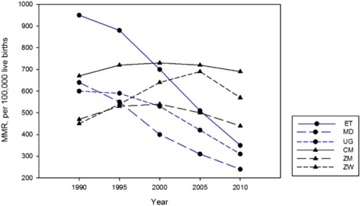 Maternal mortality ratio (per 100,000 live births) in selected SSA countries: 1990–2010.