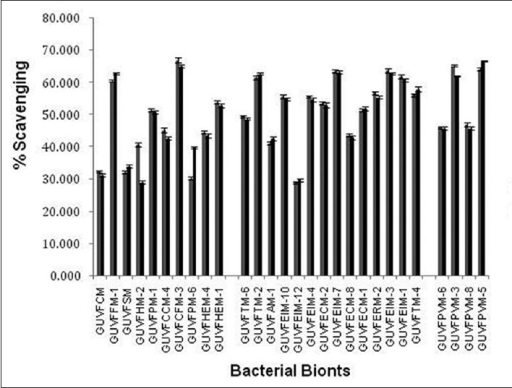 DPPH and Superoxide free radical scavenging activity of crude extracts of bacterial biont.DPPH, ▪superoxide.