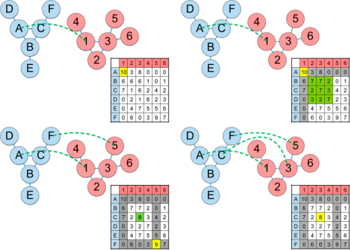 A simple example of GreedyPlus in action.First, GreedyPlus finds the highest scoring pair of vertices (in yellow), in this case the pair (A, 1), and aligns them. Then the similarity matrix is updated, with the scores of all pairs of all neighbours of just-aligned vertices (in green) incremented by the Edge Alignment Weight (in this case, 1). Using the updated similarity matrix, GreedyPlus iterates until all vertices are aligned. In this example, the third vertex alignment [C, 3] is made as a result of the Edge Alignment Weight increasing its similarity score; otherwise, the pairing [E, 3] would have been made instead.