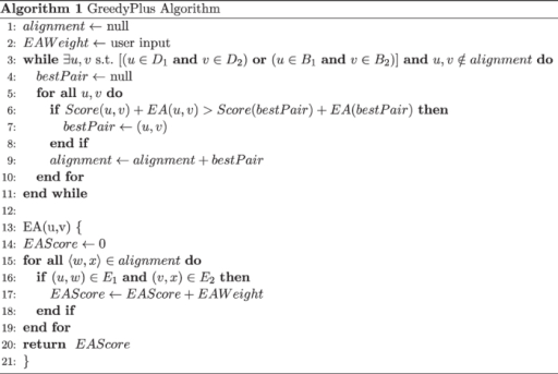 Pseudocode for the GreedyPlus algorithm.This pseudocode is not optimized, for clarity purposes. Note that EAW has an additive effect; the more edge alignments that support a given vertex alignment, the higher the corresponding score is boosted.
