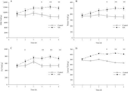 Milk, protein, fat and lactose yields of lactating dairy cows treated with growth hormone.Growth hormone (GH) treatment significantly increased milk (A), protein (B), fat (C) and lactose (D) yields from d 4 to d 6, compared to controls (n = 4 per treatment). To assess differences between treatment groups a linear model, including fixed effects of treatment and day effects and their interaction was used. Measurements collected daily over the experiment were treated as repeated measurements using cows within treatment as the subjects, as per Littell et al [22]. The figures show least squares means; Asterisks denote significant differences between treatments (*: P < 0.05); (**: P < 0.01). Error bars denote the standard error of the mean. Milk and protein yield data adapted from Hayashi et al (2009).