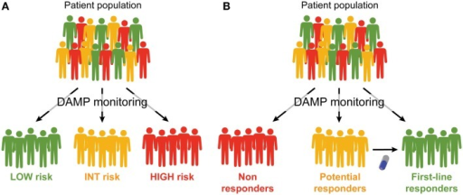 Prognostic and predictive value of DAMPs and DAMP-associated processes. (A,B). Monitoring the emission of damage-associated molecular patterns (DAMPs) or DAMP-associated processes may have a multifaceted impact on the clinical management of cancer patients. First, it may allow for a prognostic assessment and permit the stratification of patients in different risk groups (A). Second, it may allow for the identification of patients who are intrinsically capable or uncapable to respond to a specific treatment, and amongst the latter, those who may benefit from combinatorial therapeutic approaches aimed at restoring normal DAMP signaling (B).