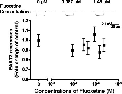 Dose–response of fluoxetine on EAAT3 responses to L-glutamate (30 μM). Data are means ± S.E.M. (n = 17–26 for each data point). *p < 0.05 vs. control
