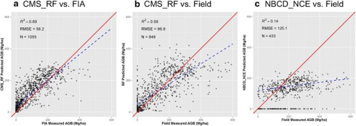 Scatter plots of CMS_RF and NBCD_NCE biomass products against FIA plots and CMS field plots. a CMS_RF vs. FIA, b CMS_RF vs. Field, and c NBCD_NCE vs. Field. The red solid line is the 1:1 line. The blue dashed line is the fitted regression with the filtered dataset, which exclude zero biomass in NBCD_NCE data. R2 and RMSD are calculated based on the filtered dataset.