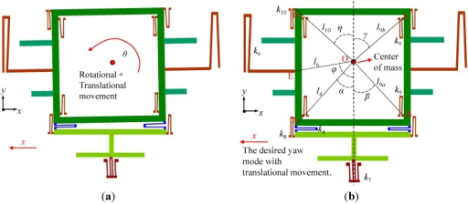 Analysis of the movement in yaw mode. (a) The resultant motion including the undesired rotational movement of the big frame. (b) The desired translational movement.