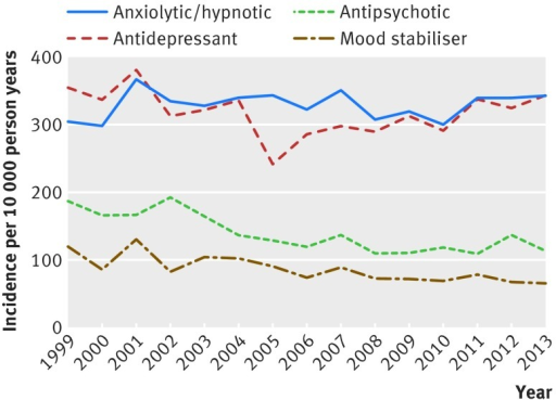 Fig 2 Time trends in new prescriptions of psychotropic drugs in adults with intellectual disability in UK primary care, 1999-2013
