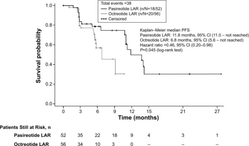 Kaplan–Meier plot of progression-free survival based on investigator-assessed tumor response.Abbreviations: CI, confidence interval; n/N, number of responders/number of patients analyzed; octreotide LAR, octreotide long-acting repeatable; pasireotide LAR, pasireotide long-acting release; PFS, progression-free survival.
