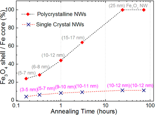 Shell to core ratio for different annealing times of polycrystalline and single-crystal NWs, showing that after 24 hours, the polycrystalline NWs are fully oxidized, while the maximum shell thickness for single-crystal NWs is 12 nm, even after 72 hours.