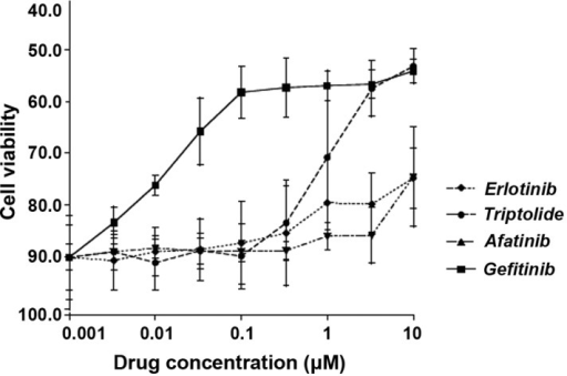 Effects of triptolide and three known drugs on the viability of H2347 lung adenocarcinoma cell line, which is known to carry wild-type epidermal growth factor receptor, following 48 h of incubation.