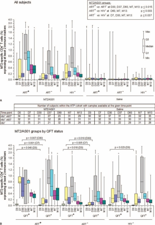M72-specific CD4+ T-cell responses following vaccination with M72/AS01. Blood samples were obtained prior to each vaccination (D0 and D30), at 7 days post each dose (D7 and D37), and at 1, 6, or 12 months after the 2nd dose (D60, M7 and M13). Data from all subjects (A) and from all M72/AS01 vaccinees presented according to their QFT status (B) are reported as the percentages of M72-specific CD4+ T cells expressing (after in vitro stimulation) at least 2 immune markers among IFN-γ, IL-2, TNF-α, and CD40L of all CD4+ T cells, with 1st and 3rd quartiles, and the minimum/maximum values measured. Statistical analyses were performed by the Wilcoxon rank-sum test (level of significance P < 0.05). IFN-γ = interferon gamma, IL-2 = interleukin 2, QFT = QuantiFERON-TB, TNF-α = tumor necrosis factor alpha.