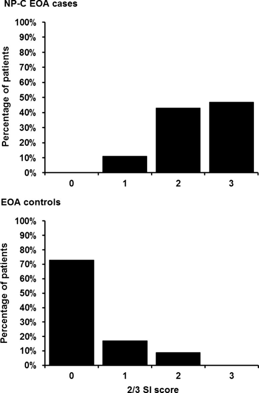 Distribution of 2/3 SI scores among NP-C EOA cases and EOA controls