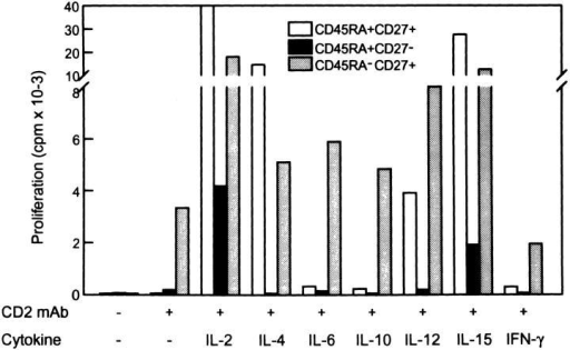 Proliferative capacity of CD8+ T cell subsets. Purified CD8+  T cells were sorted into the indicated subsets and stimulated with a combination of three CD2 mAbs in the presence of different cytokines. Proliferation was measured on day 4 by adding [3H]thymidine during the last  4 h of the culture. Results from one out of three experiments are shown.