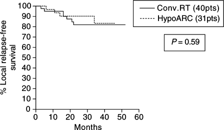 Kaplan–Meier survival curves stratified for radiotherapy schedule (conventional vs HypoARC).