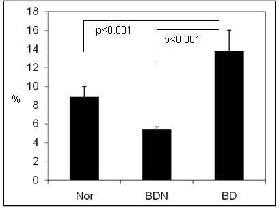 The frequency of NK cells in BD and BDN mice. The frequency of NK cells was analyzed in BD and BDN mice using flow cytometry.