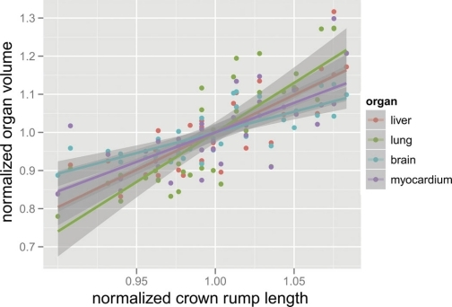Scatter plot of normalized organ volume vs. normalized crown-to-rump length (n = 37) for each organ. Best-fit linear regression lines with 95% confidence intervals shaded are also plotted.
