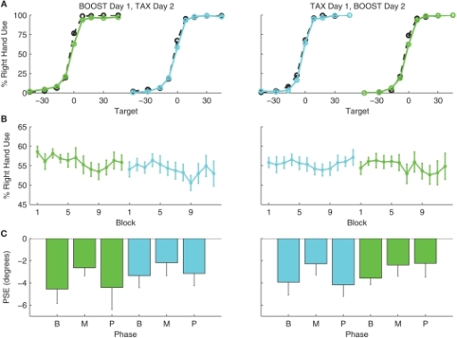 Hand choice results for Experiment 2 for participants who were tested on BOOST in day 1 (left side) or TAX on day 1 (right side). BOOST is shown in green and TAX in cyan. (A) Mean probability of right hand use as a function of target location. Solid lines are for data from the last two blocks of the manipulation phase (Blocks 7–8) and dotted lines are for data from the last two blocks of the baseline phase (Blocks 3–4). (B) Percent right hand use across all targets as a function of block number. (C) PSE values, calculated from the data for the last two blocks of each phase (B, baseline; M, manipulation; P, post manipulation).