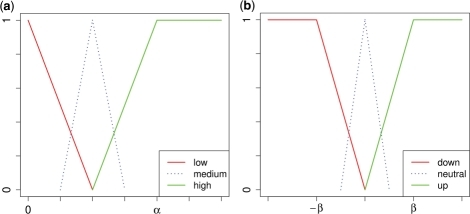 Fuzzyfication of (a) P-value and (b) fold change. Both measures are mapped onto two main categories, each having a membership function to express the uncertainty of the mapping. Additional categories, e.g. a third category medium and neutral, respectively, can be introduced for a more detailed representation.