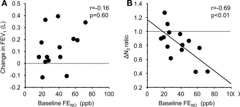 Correlation between baseline levels of FENO and FP/SAL-mediated changes in FEV1(A) and slope of the single breath nitrogen washing curve [ΔN2(B)]. The lines correspond to the fitted regression of the equation. Baseline ΔN2 values/ΔN2 values after FP/SAL combination treatment was defined as ΔN2 ratio.