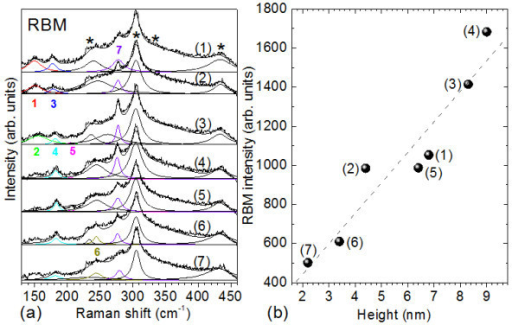 TERS intensity as a function of the position along the SWCNT bundle and bundle height, exemplified on RBM_7. (a) TERS spectra in the RBM region at different positions, from (1) to (7) along the SWCNT bundle. The peaks marked with stars belong to the silicon substrate. The colored numbers correspond to the RBM numbering given in Table 2. (b) RBM_7 TERS intensity as a function of the height of the bundle at the seven measurements sites.