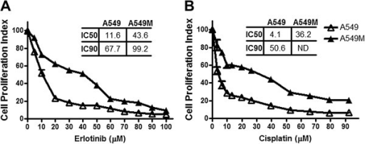 TGF-β1-induced EMT results in drug resistance phenotype. Dose–response curves shows that A549M cells exhibit increased cell viability, after treatment with erlotinib (A) and cisplatin (B), compared to A549 cells. Cells were treated with indicated concentrations of erlotinib/cisplatin for 72 hours and then subjected to MTT assay. The IC50 and IC90 values for different conditions are provided in the table within the individual figures. ND: IC90 could not be determined. *p<0.05.