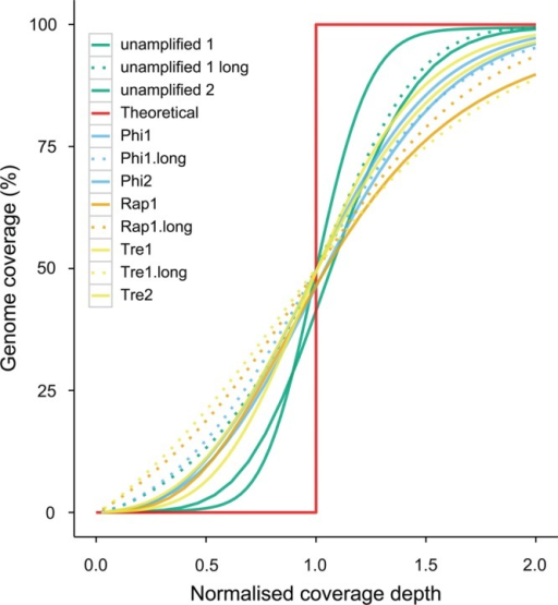 A plot of genome coverage against normalised average depth. Deviation from the theoretical curve (red) indicates less evenness in coverage depth distribution across the genome. Different protocols are plotted with different colours as listed in the legend, and dashed lines indicate read coverage from Replicate 1 of the long-insert libraries.