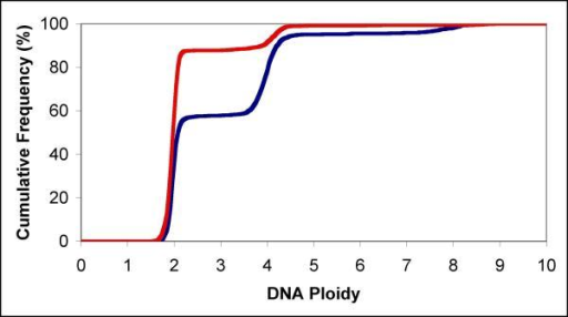 Cumulative DNA frequency distributions Cumulative DNA frequency distributions for 10 μl mock treated (red line) and 10 μl APF (blue line) treated normal bladder epithelial cells were used to calculate cell cycle sub-population fractions.