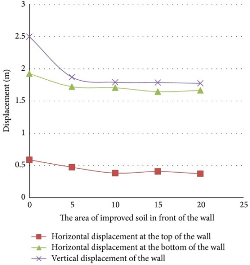 Horizontal and vertical displacements of the quay wall in different soil improvement areas in front of the wall.