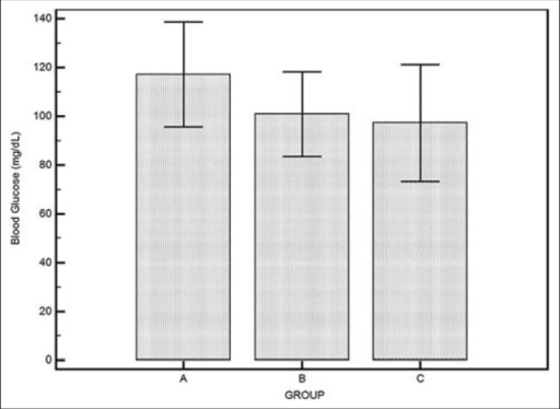 Bar plot with error bars showing mean ± SD of blood glucose level in three  groups