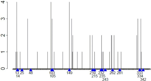 Epitope map of P99βL.The P99βL sequence was analyzed using ProPred set to a 5% threshold. Every nonamer peptide was classified as a binder or non-binder of alleles DRB1*0101, 0401, 0701, and 1501. The number of alleles that bind each nonamer peptide (y-axis) is indicated by a bar at the starting position of the peptide (x-axis). The positions of engineered mutations from the deimmunized enzymes are indicated with blue arrows and residue numbers.