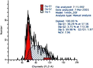 DNA cycle of keloid-derived fibroblasts in high dose group