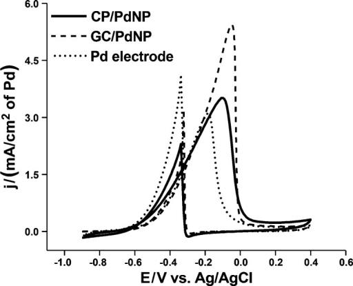 Cyclicvoltammogram of CP/PdNP (solid line), GC/PdNP (dashed line),and Pd (dotted line) electrodes in 1.0 M ethanol and 1.0 M KOH solution.