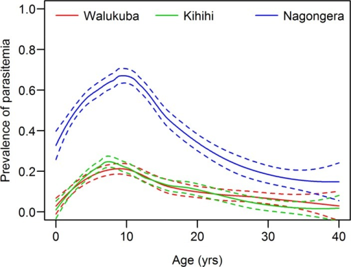Prevalence of parasitemia (blood slide positive) by age, in three different epidemiological settings in Uganda.