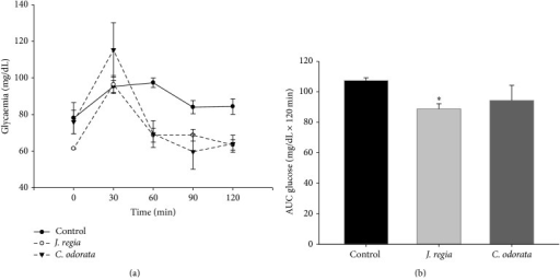 Glucose tolerance test in rats. (a) Glucose levels. (b) Area under the glucose curve. Two-way RM ANOVA for (a) and one-way ANOVA for (b).  ∗P < 0.05, significant difference compared with the control group.
