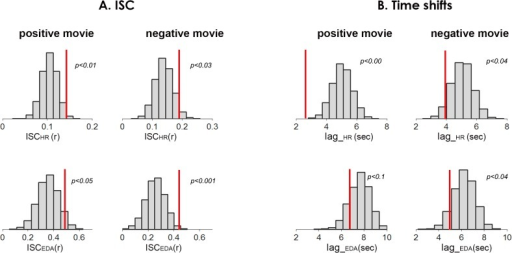 The effect of co-presence on autonomic ISC.A. Control (H0) distributions (not co-present) and the experimental means (co-present, dashed lines), for both autonomic measures (ISCEDA, ISCHR) and for both emotional movies. H0 distributions represent movie-driven ISC of ANS signals. As can be seen in the figure, the experimental group-wise ISCs fall in the right tail of the control distributions, indicating the positive effect of co-presence on synchronization of participants' autonomic activity. B. Time shifts in ANS synchronization: we assessed whether the ANS signals of co-present individuals were more tightly linked in time. Figure presents the control (H0) distributions and the experimental means (dashed lines) of the time lags in which two ANS signals exhibited maximal ISC. As can be seen in the figure, the time shifts in ANS synchronization of the co-present participants were significantly smaller in three out of four ANS measures. Lag_EDA in the positive movie showed a trend towards significance.