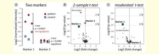 Using the classical t-test for biomarker research. Two simulated markers 1 and 2 (A) in a background of an iTRAQ-based phosphoproteomics experiment (B, C). Using the two-sample t-test, the not-promising marker 2 would be defined as significant, whereas marker 1 would not be considered. Using the moderated t-test provided in the Limma package [92,89,93], only the promising marker 1 remains significant. A detailed description for the use of this package was recently published by Kammers et al.[86].