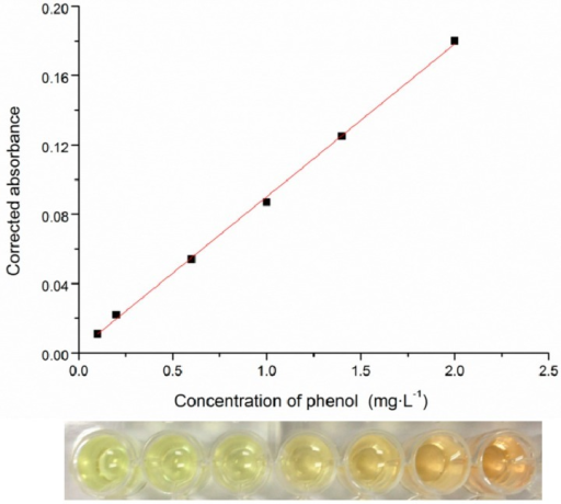 The correlation between phenol concentration and the absorbance of the generated indoxyl antipyrine in a 96-well microplate screening system (upper panel); the color formation of indoxyl antipyrine at different phenol concentrations (lower panel).