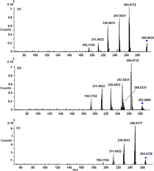 LC/ESI-MS/MS spectra of (a) Protonated CP (b) M1 and (c) M2 at 30 eV.
